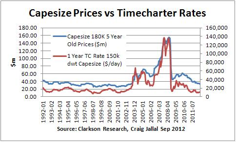 Image result for capesize ship prices chart