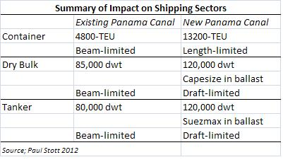 the new panamax 13 200 teu containership 120 000 dwt