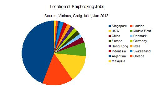 Where are the Shipping Jobs? | Shipping Research and Finance