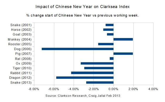 Influence of the Chinese New Year on Shipping (Feb 2013)