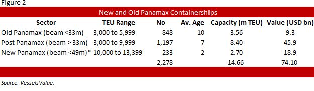 Fig 2 New and Old Panamax Containerships