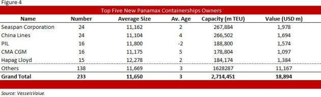Fig 4 New Panamax Owners