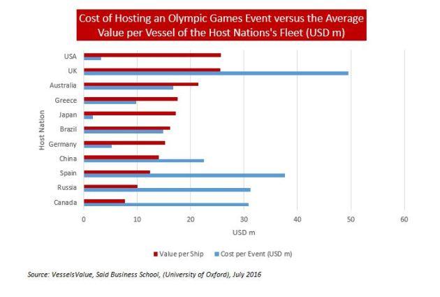 Olympics vs Fleets